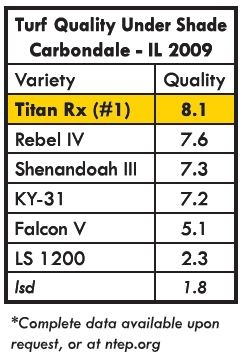 Chart Showing TitanRx Shade Tolerance